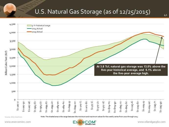 bam-natural-gas-storage