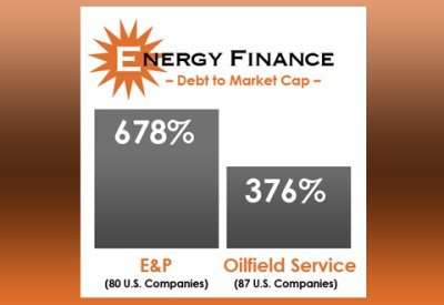 Energy Finance - Oil & Gas 360