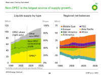The Leading Source of Oil in 2035—It's Not OPEC:  BP