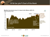 Gulf of Mexico Production Expected to Reach Record High in 2017