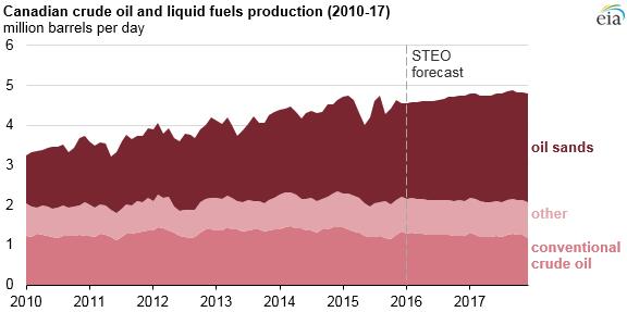 EIA Canadian Oil Sands Production