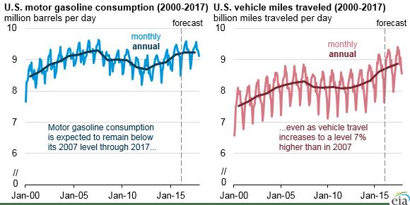 EIA Gasoline Consumption and Mile Driven