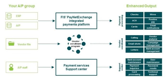 FIS PayNetExchange diagram