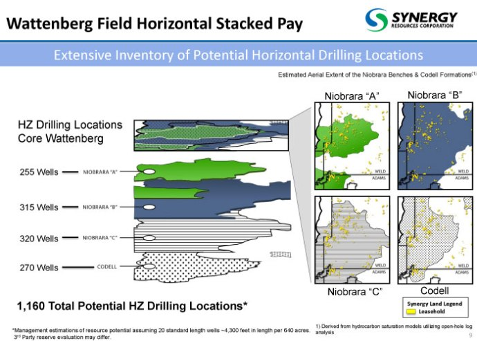 Synergy Resources Horizontal Drilling Locations in the Wattenberg Field