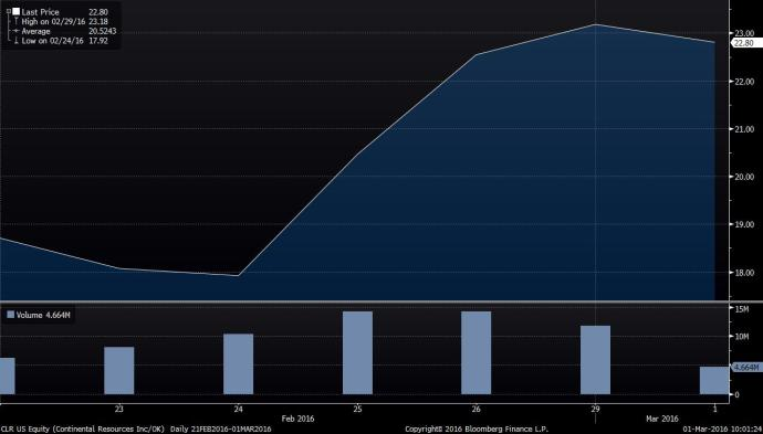 Shale producer CRL's performacne