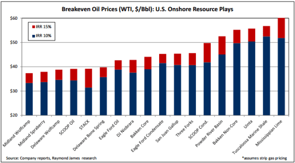 Article: Six U.S. Plays Continue to Show 15% IRRs in a Sub-$40 Oil World / Oil & Gas 360 / Raymond James / 28 Mar 2016