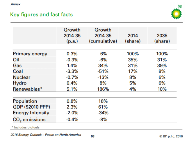 BP Key Figures for North America Outlook