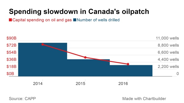 CAPP Canadian Oil and Gas Spending