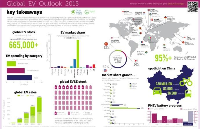 IEA Global EV Outlook 2015 Infographic