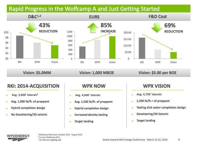 wpx-rapid-progress-wolfcamp