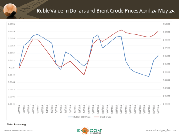 Ruble value in dollars and Brent crude prices