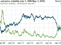 Crude Oil Volatility Decreases
