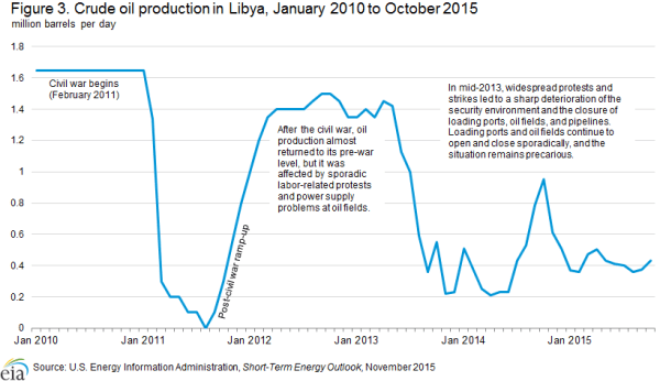 EIA Libya Production