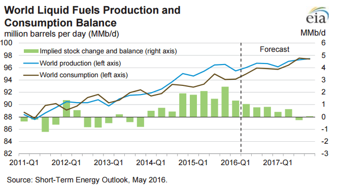EIA STEO May Fuel Consumption and Production