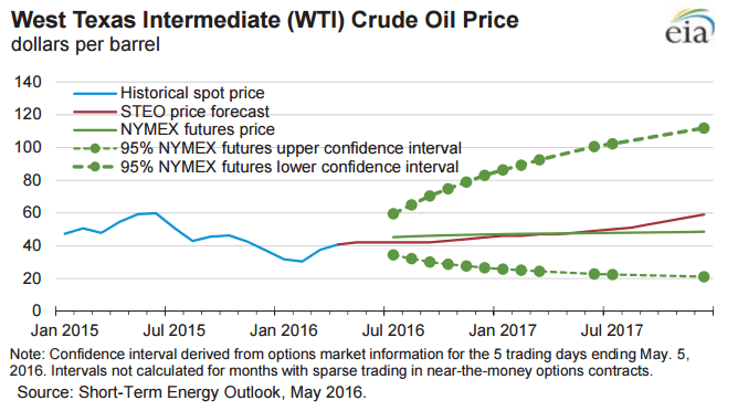 EIA WTI Price Outlook STEO May