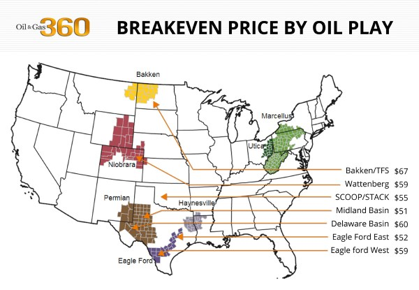 Breakeven by basin for oil