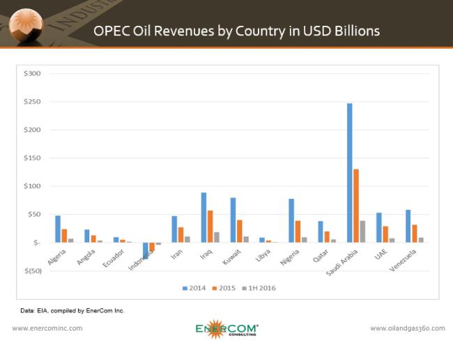 360 OPEC Oil Revenues