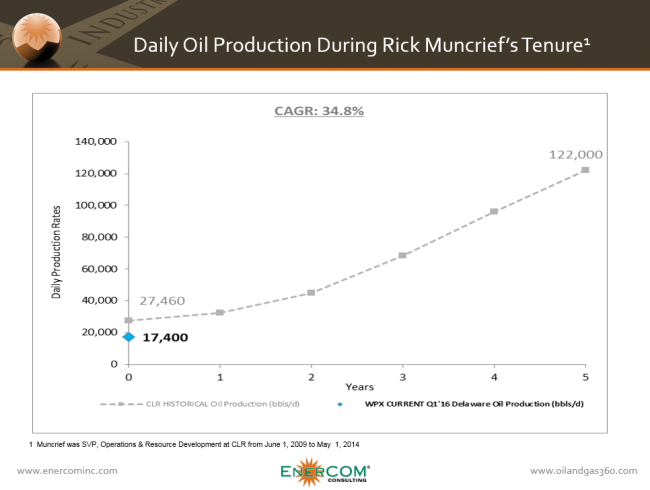 360 WPX Comparison to CLR Oil Production
