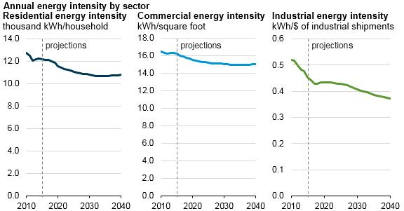 EIA Electricty Energy Intensity