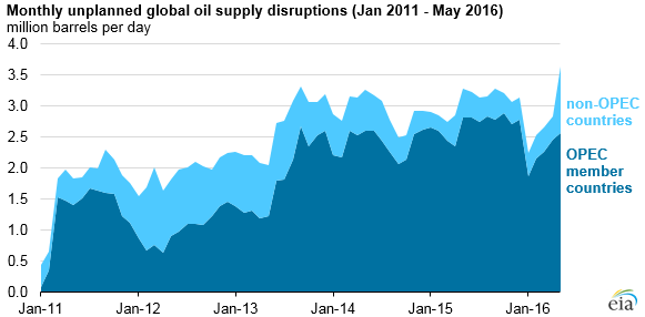 EIA Monthly Unplanned Oil Outages