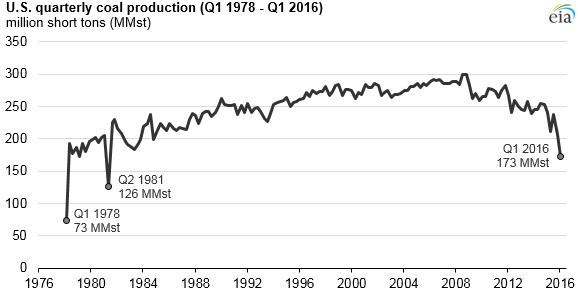 EIA Quartly Coal Production