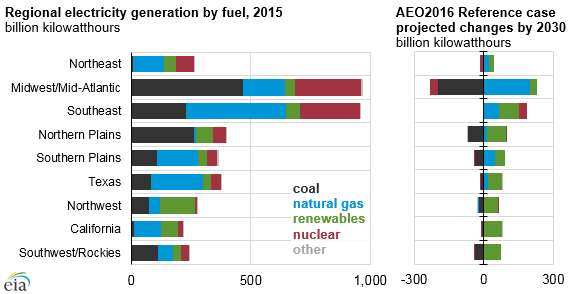 Regional electricity generation by fuel following implementation of the Clean Power Plan