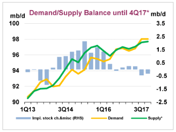 Supply and demand for crude oil through the end of 2017