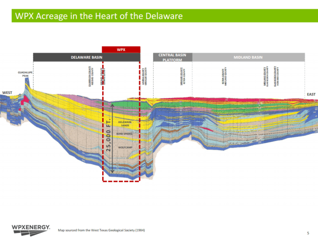 WPX Delaware Basin Section