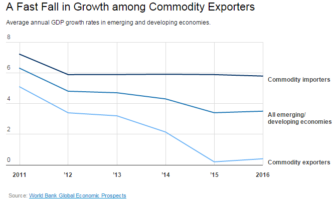 World Bank Imports and Exporter GDP Growth