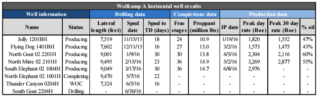 Resolute Wolfcamp A horizontal well results
