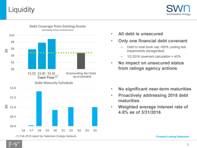Southwestern Energy's liquidity prior to July 6. Today's deal will further strengthen the company's balance sheet.