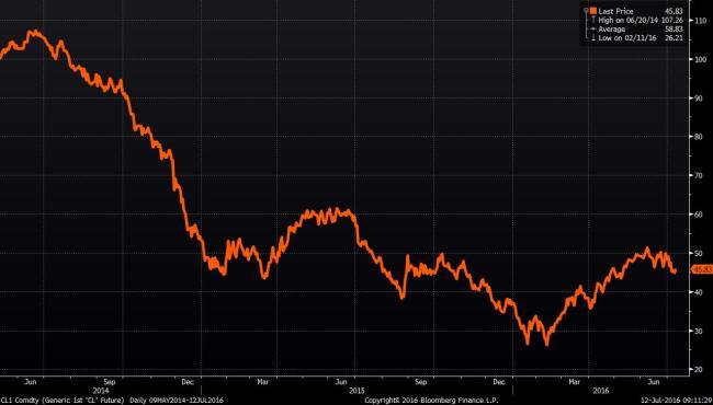 Source: Bloomberg WTI Peak to trough and back above $50 per barrel 2014-2016