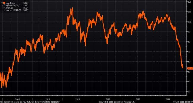 Source: Bloomberg Oil price recovery from 2008 to 2014