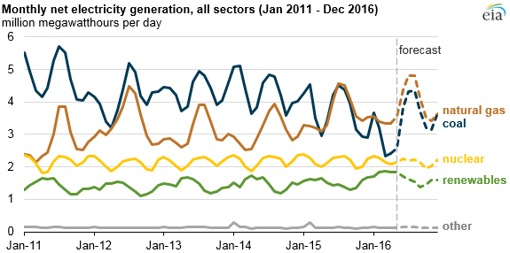 eia power plant fuel usage 2016