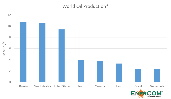 U.S. Holds More Total Oil Resources than Any Other Country According to New Estimates