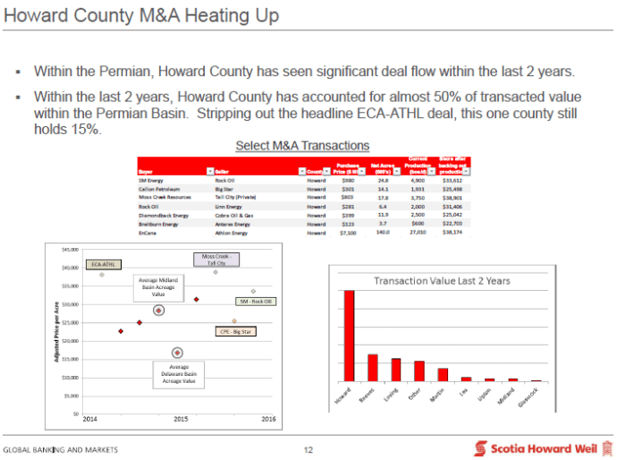 Howard County M&A