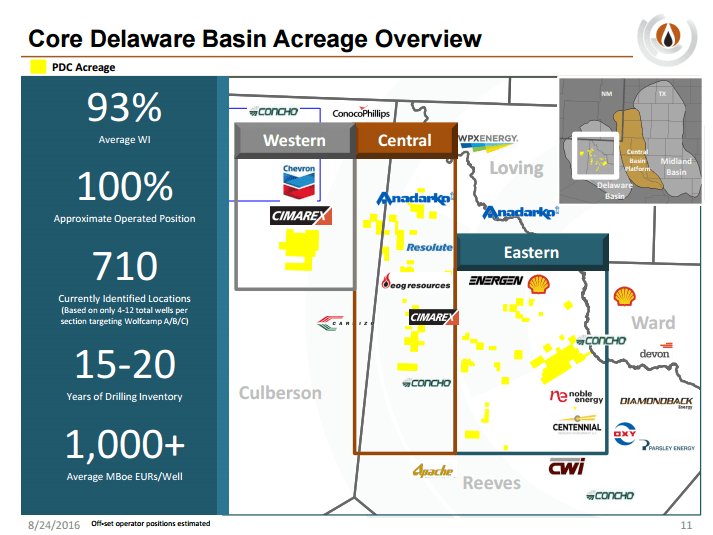 PDC Energy Leaps into the Delaware Basin with $1 5 Billion