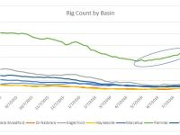 Rig Count Ticks Upward, Focus Remains on Permian