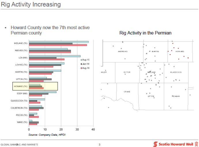 Rig Activity in the Permian