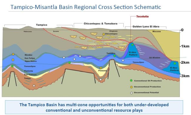 International Frontier Resources Tampico-Misantla Basin cross section