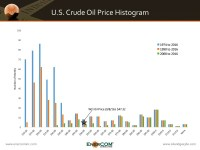 History Says the Right Price for Oil is $50