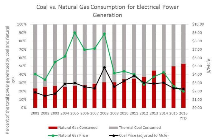 coal-natgas-consump