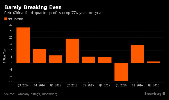 bloomberg-petrochina-barely-breaking-even