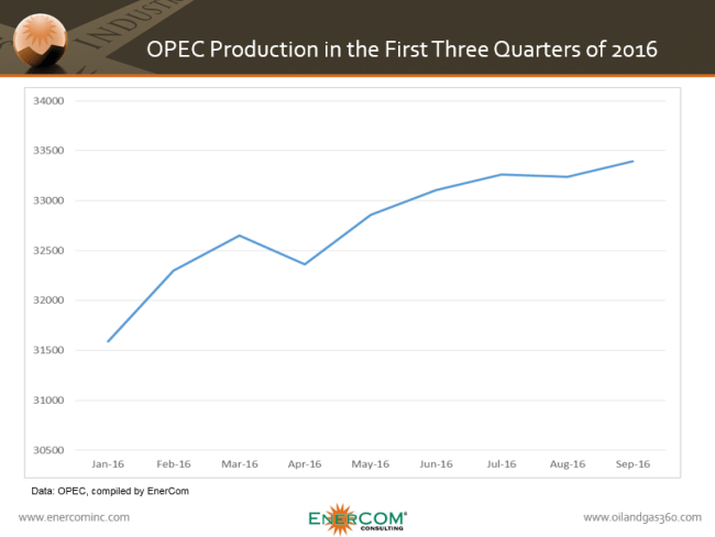 OPEC production through the first three quarters of 2016