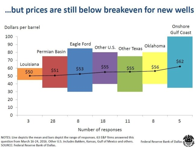 Breakeven price by basin according to the Federal Reserve Bank of Dallas