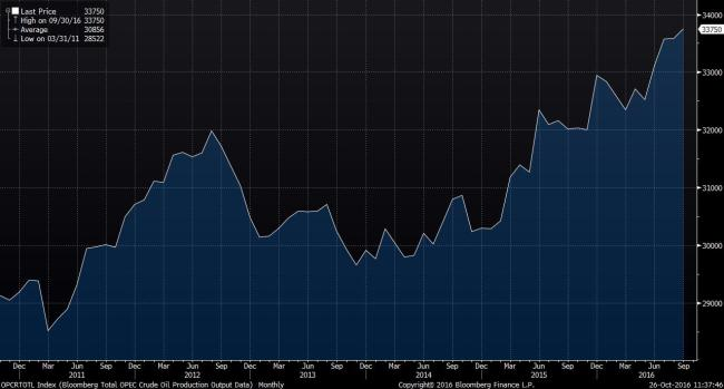 Source: Bloomberg. OPEC production 2011 to present.