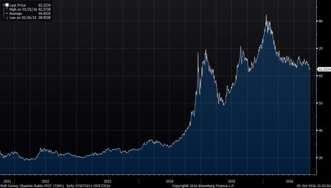 Source: Bloomberg. Value of the ruble compared to the dollar