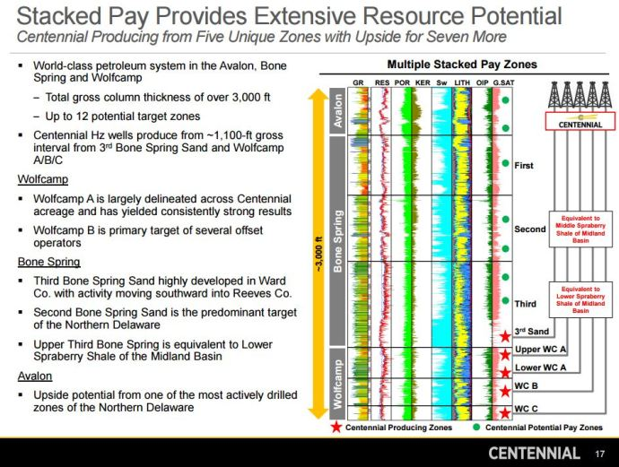 Centennial Stacked Pay Provides Extensive Resource Potential www.CDEVinc.com