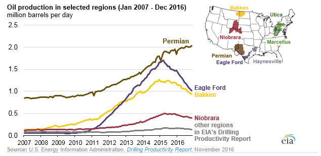Permian Tops US in Production Rig Count Oil Gas 360
