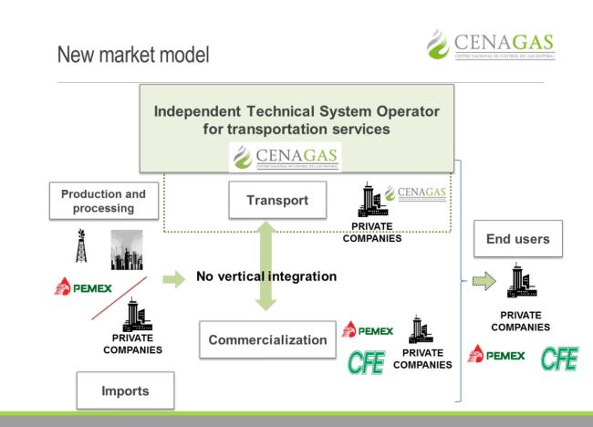 CENAGAS breakdown of Mexico's new market model following liberalization
